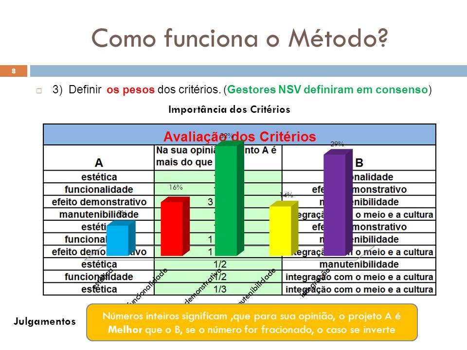Como funciona o Método. 8  3) Definir os pesos dos critérios.