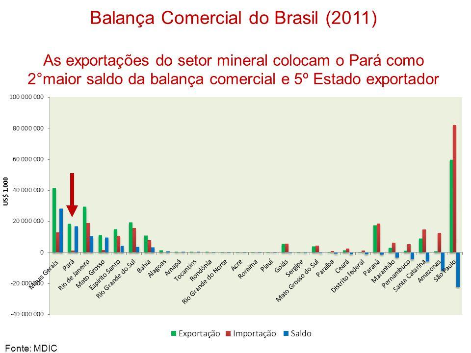 Balança Comercial do Brasil (2011) As exportações do setor mineral colocam o Pará como 2°maior saldo da balança comercial e 5º Estado exportador Fonte