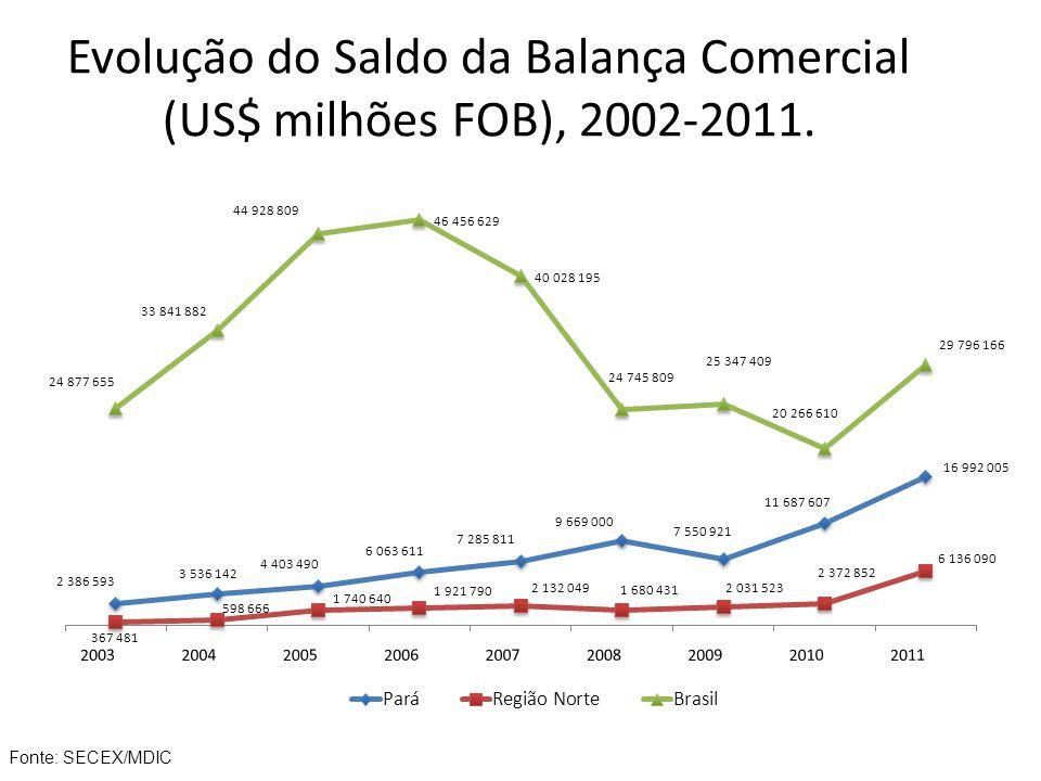 Evolução do Saldo da Balança Comercial (US$ milhões FOB), 2002-2011. Fonte: SECEX/MDIC