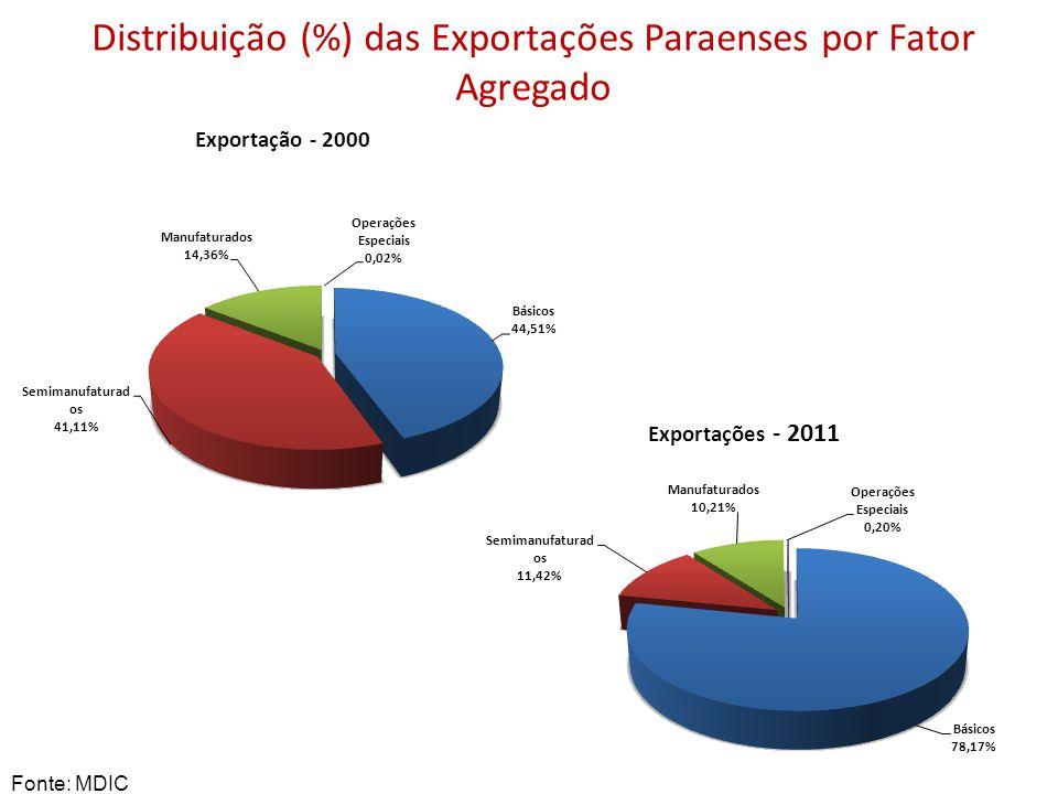 Distribuição (%) das Exportações Paraenses por Fator Agregado Fonte: MDIC