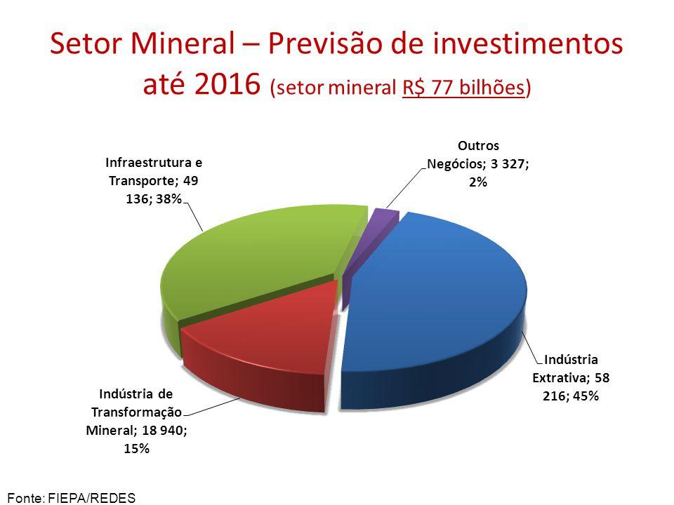 Setor Mineral – Previsão de investimentos até 2016 (setor mineral R$ 77 bilhões) Fonte: FIEPA/REDES