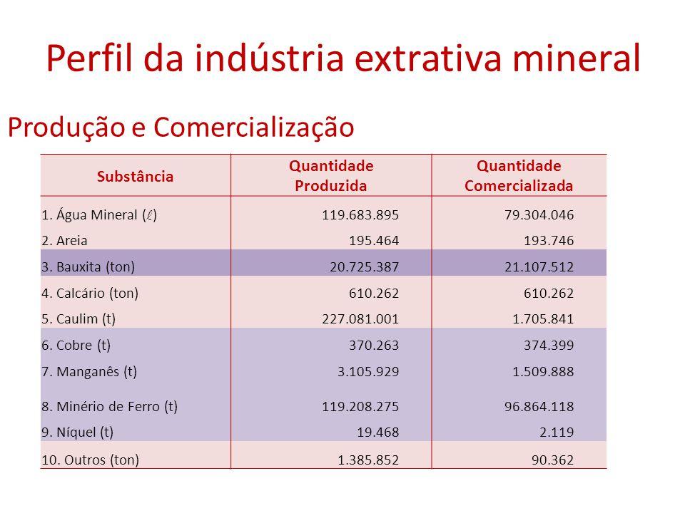 Produção e Comercialização Perfil da indústria extrativa mineral Substância Quantidade Produzida Quantidade Comercializada 1. Água Mineral ( )119.683.