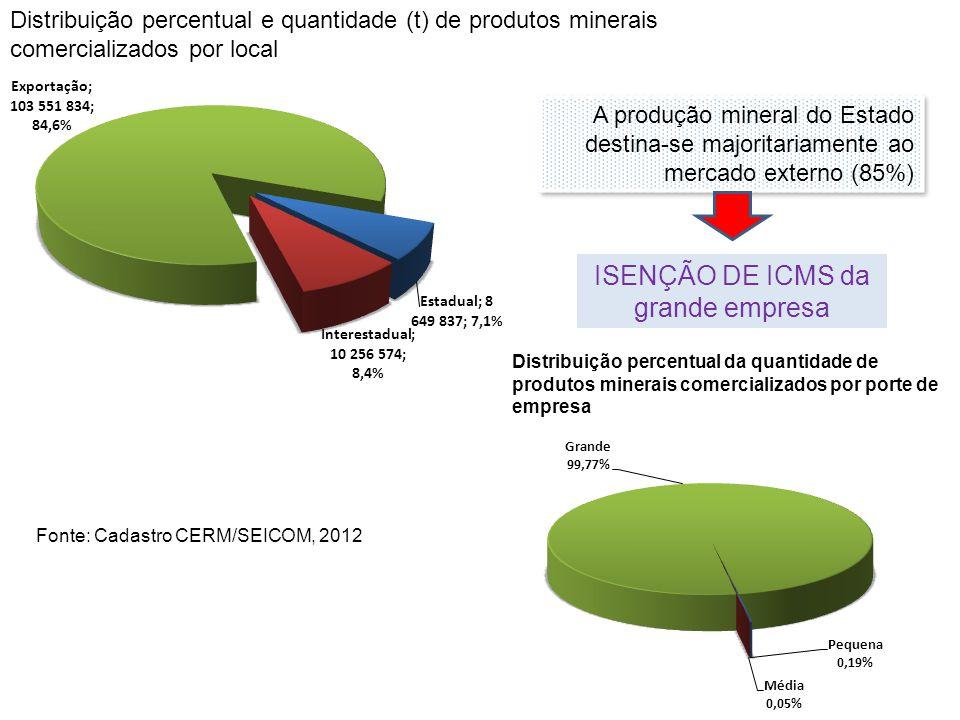Distribuição percentual e quantidade (t) de produtos minerais comercializados por local Distribuição percentual da quantidade de produtos minerais com