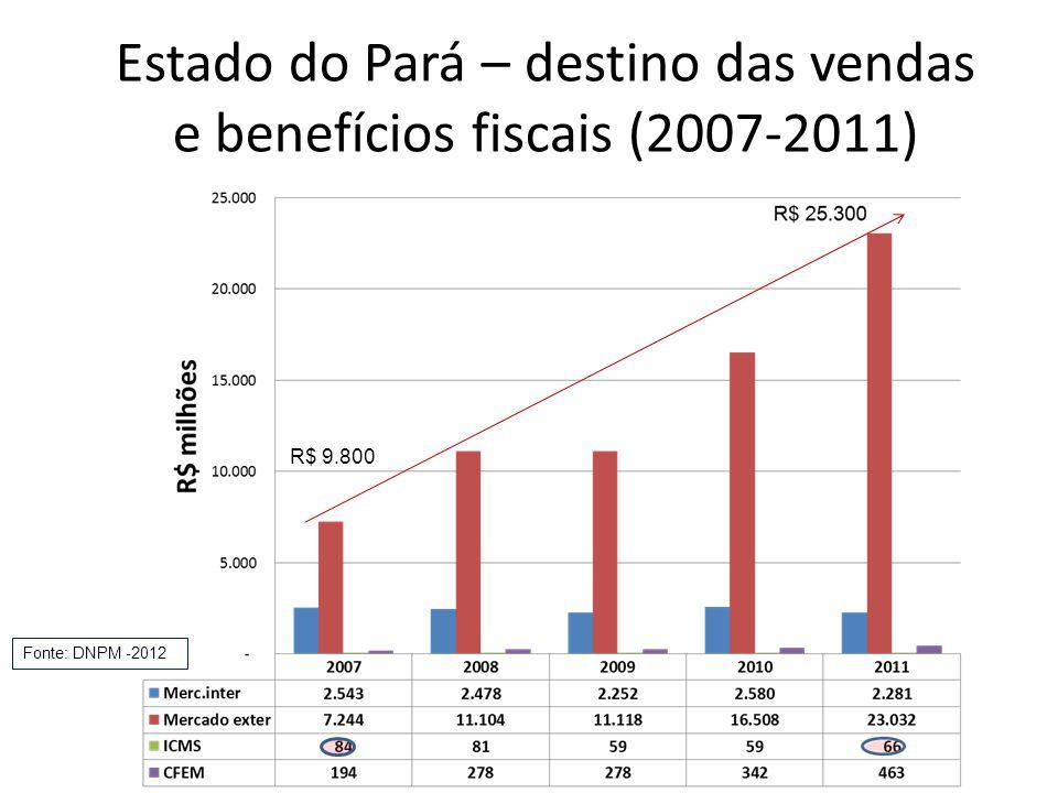 Estado do Pará – destino das vendas e benefícios fiscais (2007-2011) Fonte: DNPM -2012 R$ 9.800