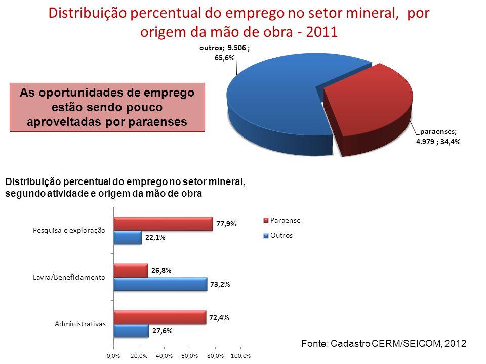Distribuição percentual do emprego no setor mineral, por origem da mão de obra - 2011 Distribuição percentual do emprego no setor mineral, segundo ati