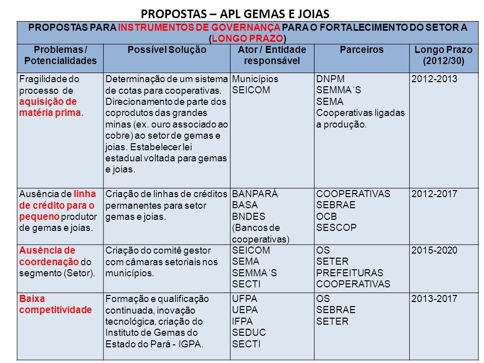 PROPOSTAS PARA INSTRUMENTOS DE GOVERNANÇA PARA O FORTALECIMENTO DO SETOR A (LONGO PRAZO) Problemas / Potencialidades Possível SoluçãoAtor / Entidade r