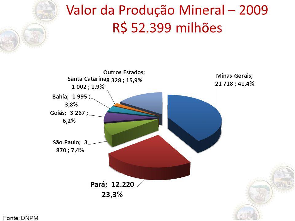 Valor da Produção Mineral – 2009 R$ 52.399 milhões Fonte: DNPM