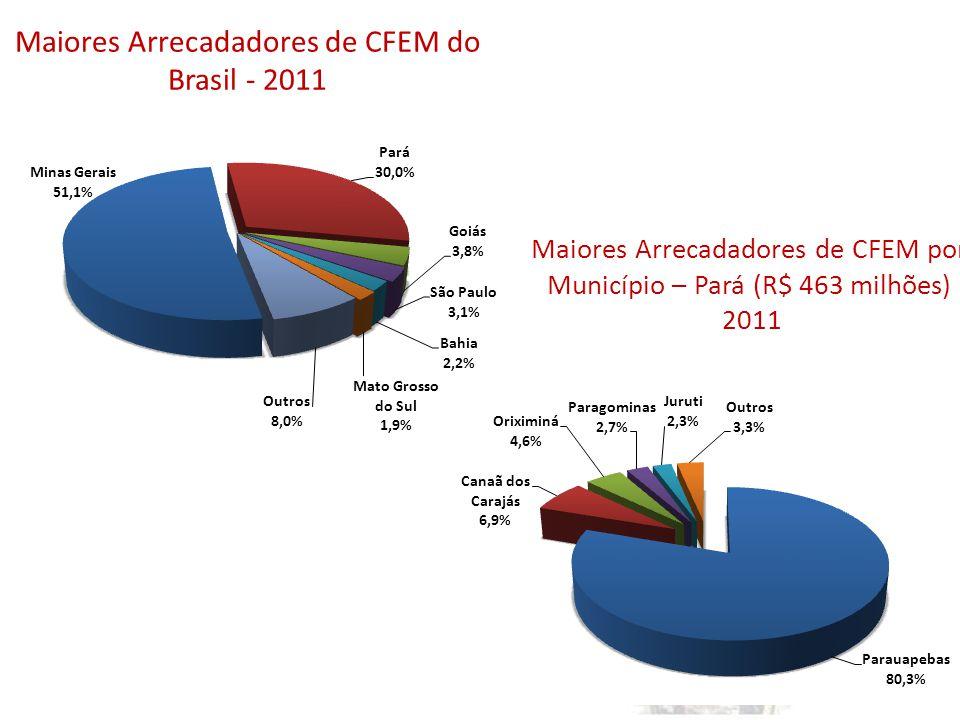 Maiores Arrecadadores de CFEM do Brasil - 2011 Maiores Arrecadadores de CFEM por Município – Pará (R$ 463 milhões) 2011