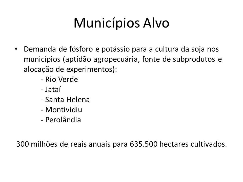 Municípios Alvo Demanda de fósforo e potássio para a cultura da soja nos municípios (aptidão agropecuária, fonte de subprodutos e alocação de experime