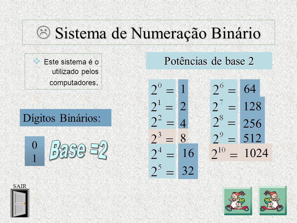  Sistema de Numeração Decimal Dígitos Decimais: Potências de base 10 0 1 2 3 4 5 6 7 8 9 1 10 100 1000 10 000 SAIR