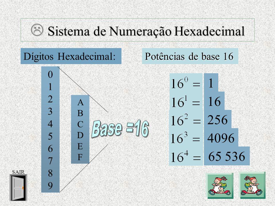  Sistema de Numeração Binário Dígitos Binários: Potências de base 2 0 1 1  Este sistema é o utilizado pelos computadores.
