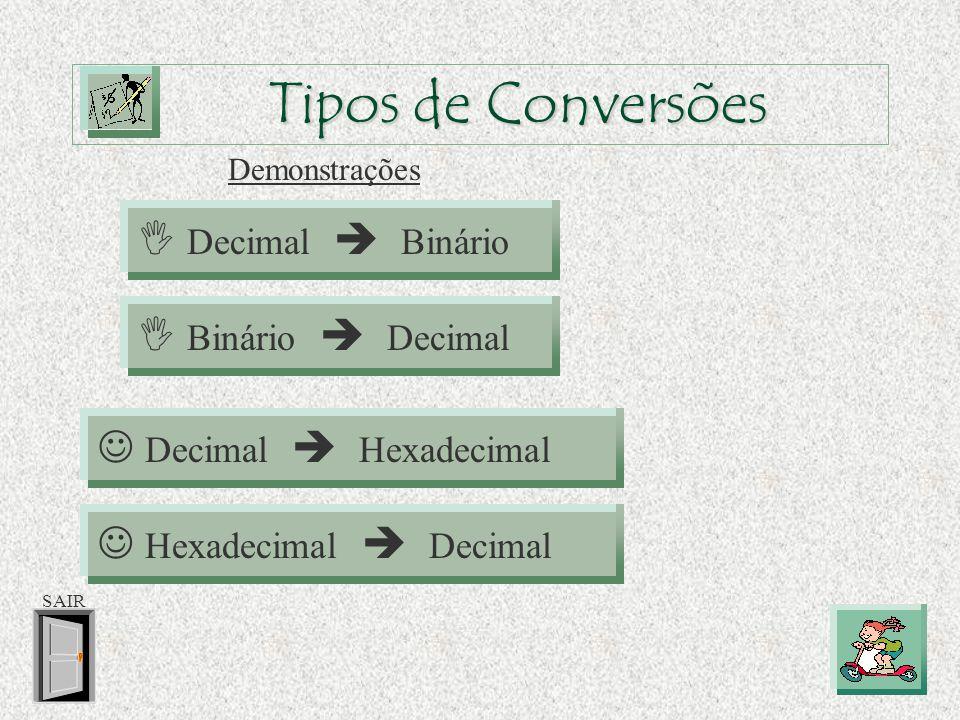  Sistema de Numeração Hexadecimal Dígitos Hexadecimal: Potências de base 16 0 1 2 3 4 5 6 7 8 9 1 16 256 4096 65 536 A B C D E F SAIR