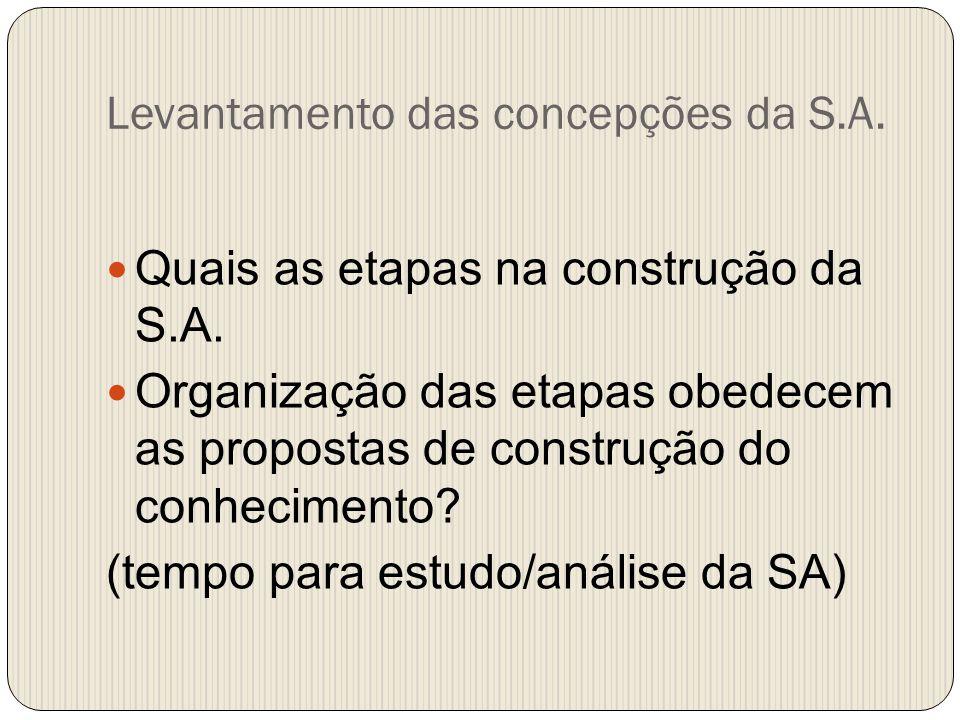 Levantamento das concepções da S.A. Quais as etapas na construção da S.A. Organização das etapas obedecem as propostas de construção do conhecimento?