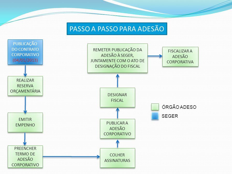 PUBLICAÇÃO DO CONTRATO CORPORATIVO (04/01/2013) REALIZAR RESERVA ORÇAMENTÁRIA EMITIR EMPENHO PREENCHER TERMO DE ADESÃO CORPORATIVO PREENCHER TERMO DE
