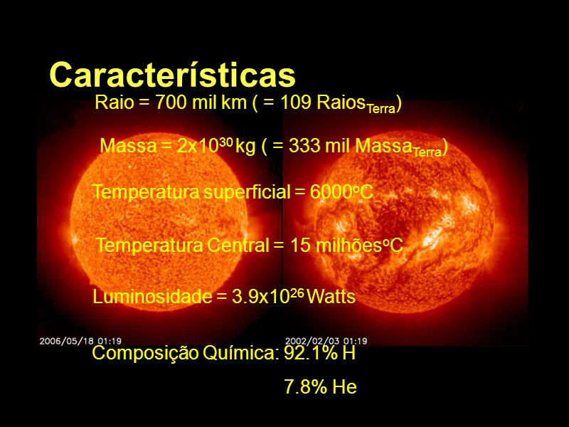 Características Raio = 700 mil km ( = 109 Raios Terra ) Massa = 2x10 30 kg ( = 333 mil Massa Terra ) Temperatura superficial = 6000 o C Temperatura Ce