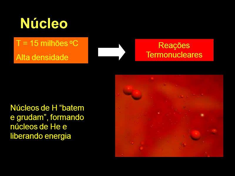 Núcleo T = 15 milhões o C Alta densidade Reações Termonucleares Núcleos de H batem e grudam , formando núcleos de He e liberando energia