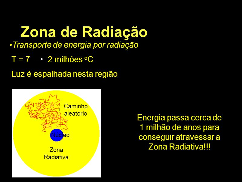 Zona de Radiação Transporte de energia por radiação T = 7 2 milhões o C Luz é espalhada nesta região Energia passa cerca de 1 milhão de anos para cons