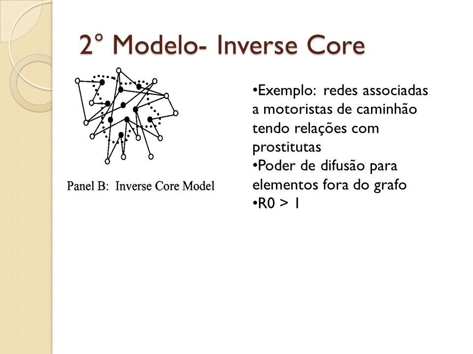 2° Modelo- Inverse Core Exemplo: redes associadas a motoristas de caminhão tendo relações com prostitutas Poder de difusão para elementos fora do graf