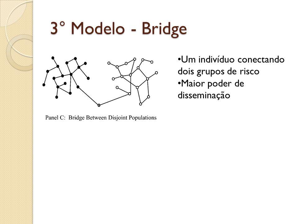 3° Modelo - Bridge Um indivíduo conectando dois grupos de risco Maior poder de disseminação