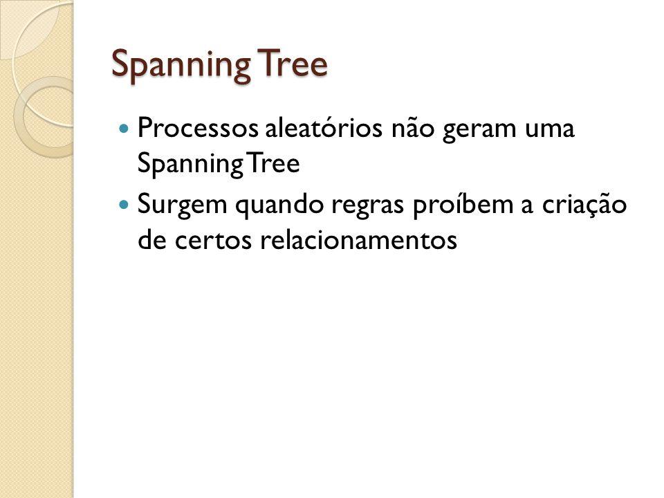 Spanning Tree Processos aleatórios não geram uma Spanning Tree Surgem quando regras proíbem a criação de certos relacionamentos