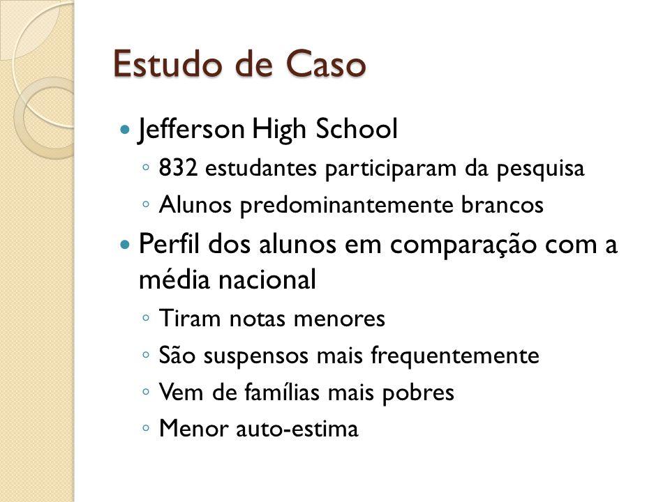 Estudo de Caso Jefferson High School ◦ 832 estudantes participaram da pesquisa ◦ Alunos predominantemente brancos Perfil dos alunos em comparação com