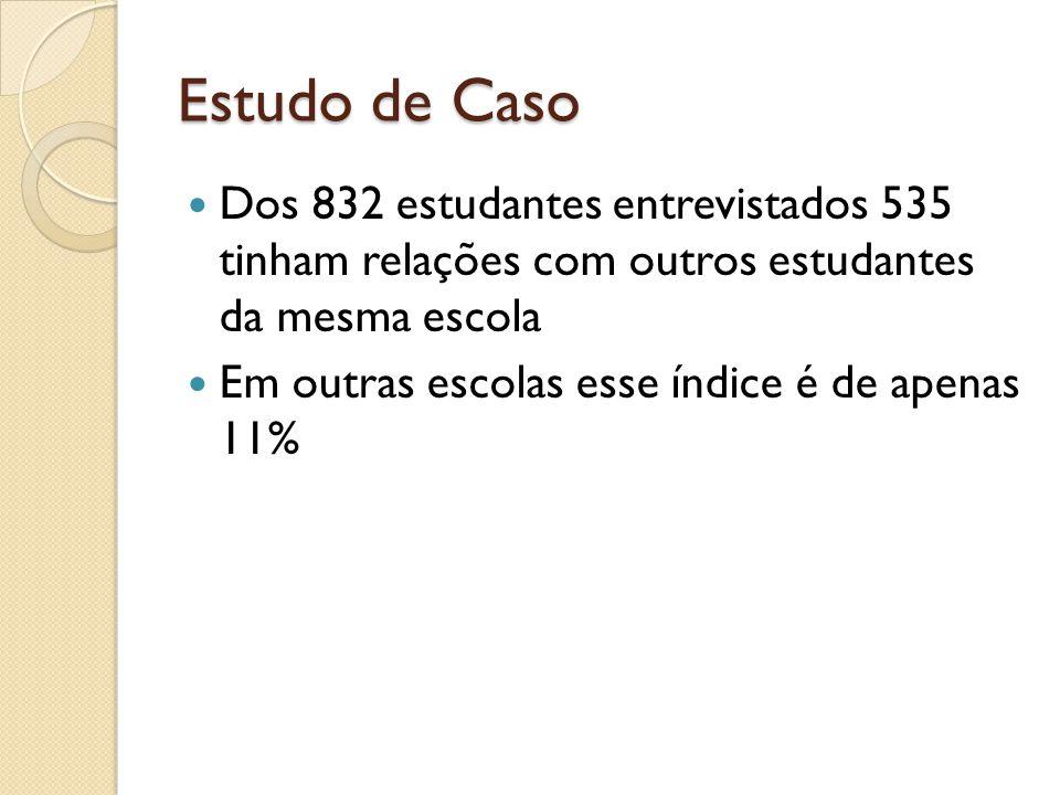 Estudo de Caso Dos 832 estudantes entrevistados 535 tinham relações com outros estudantes da mesma escola Em outras escolas esse índice é de apenas 11