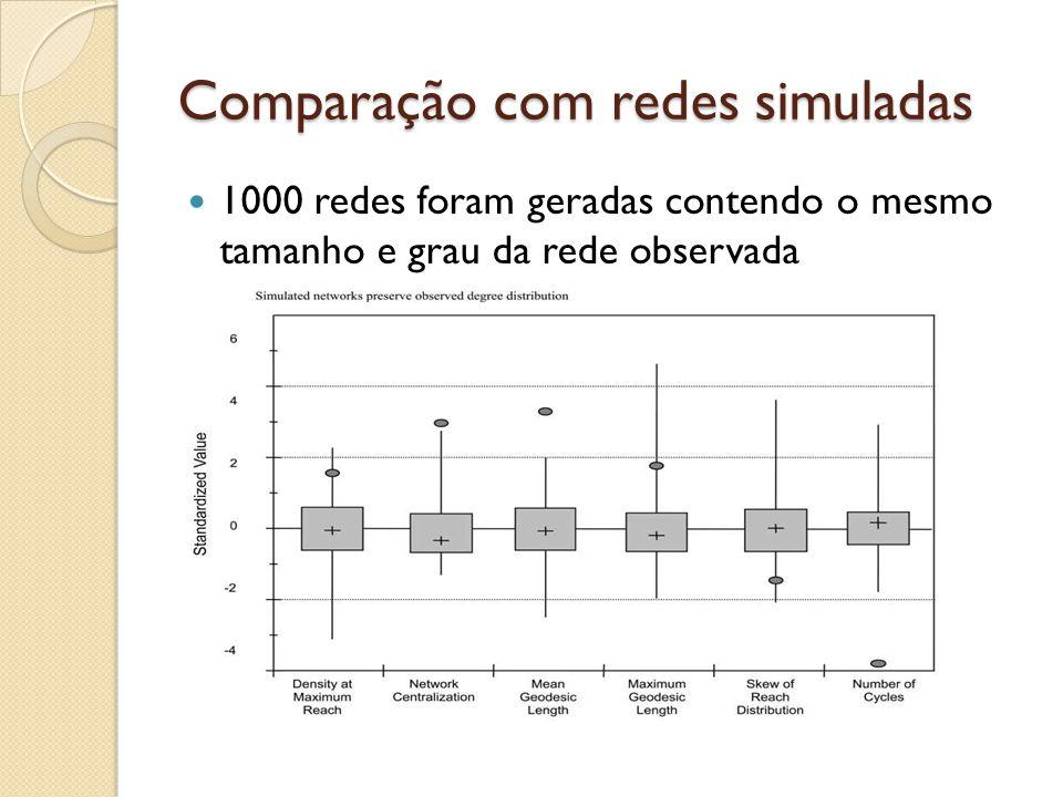 Comparação com redes simuladas 1000 redes foram geradas contendo o mesmo tamanho e grau da rede observada