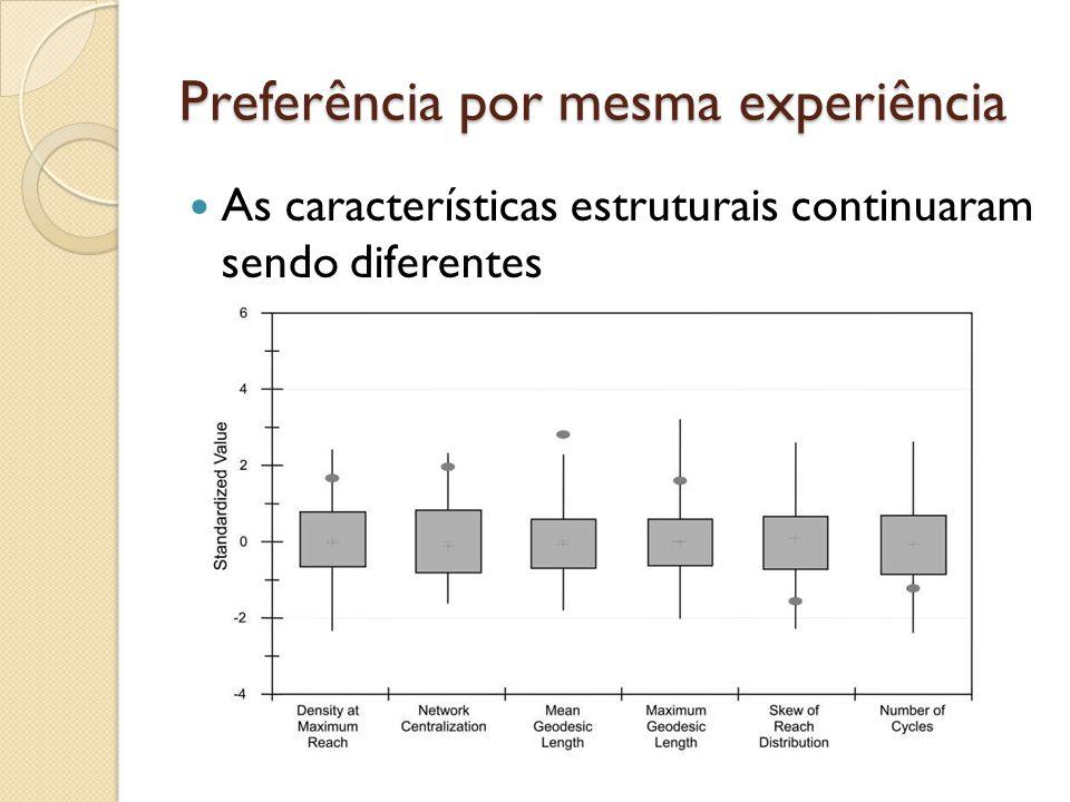 Preferência por mesma experiência As características estruturais continuaram sendo diferentes