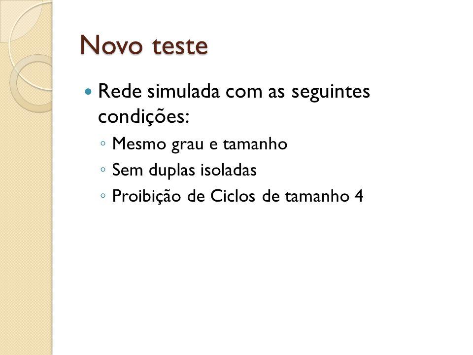 Novo teste Rede simulada com as seguintes condições: ◦ Mesmo grau e tamanho ◦ Sem duplas isoladas ◦ Proibição de Ciclos de tamanho 4