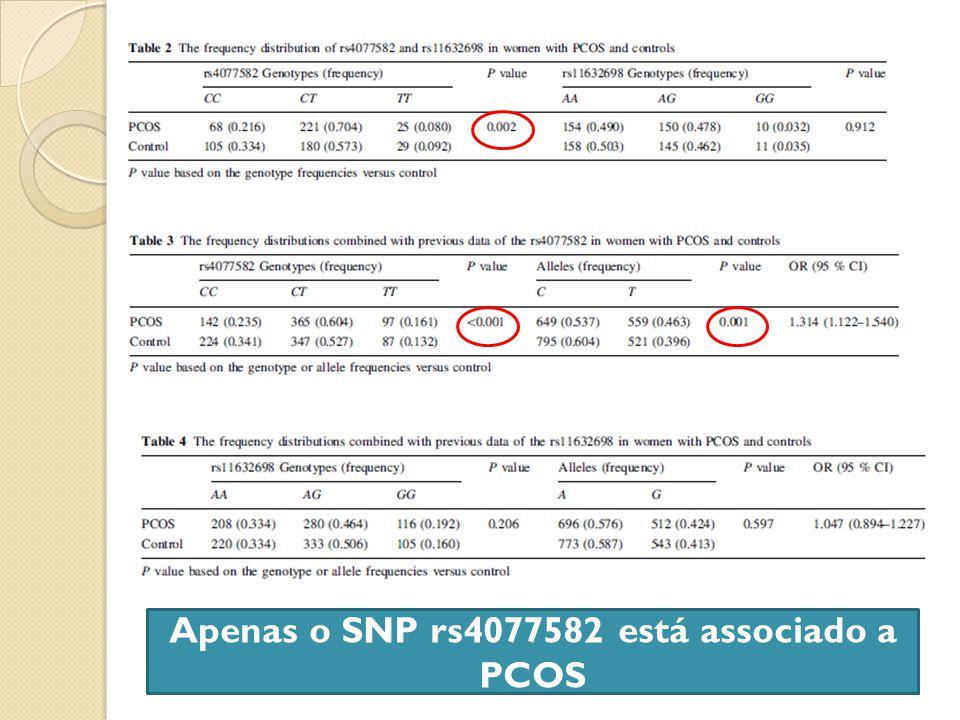 Apenas o SNP rs4077582 está associado a PCOS