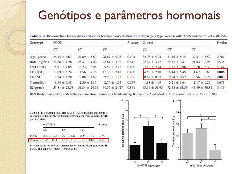 Genótipos e parâmetros hormonais