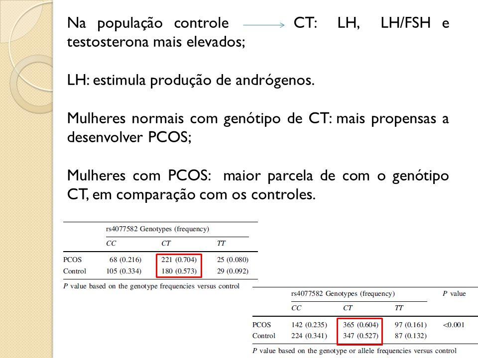 Na população controle CT: LH, LH/FSH e testosterona mais elevados; LH: estimula produção de andrógenos.