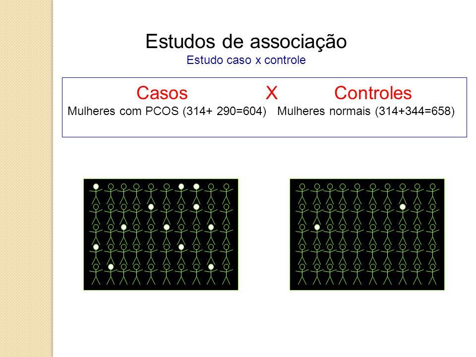Estudos de associação Estudo caso x controle Casos X Controles Mulheres com PCOS (314+ 290=604) Mulheres normais (314+344=658)