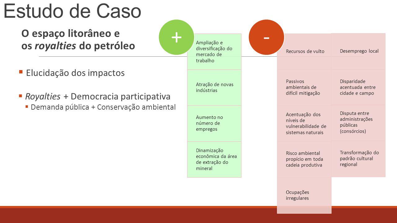 Estudo de Caso O espaço litorâneo e os royalties do petróleo  Elucidação dos impactos  Royalties + Democracia participativa  Demanda pública + Cons
