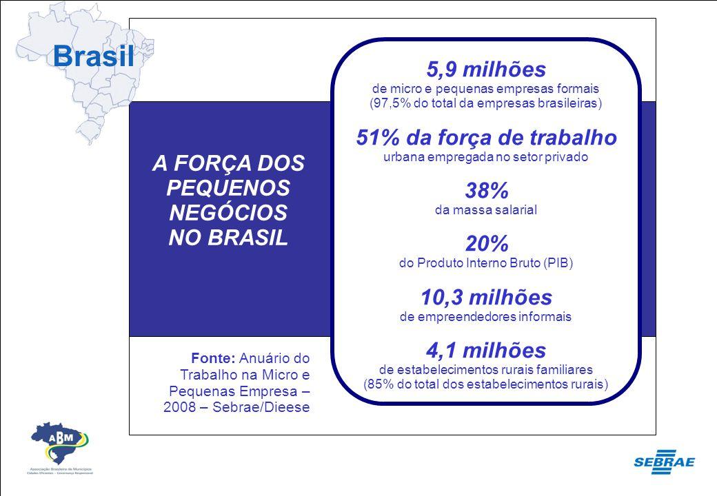 5,9 milhões de micro e pequenas Empresas formais (97,5% do totaldas Empresas brasileiras) 5,9 milhões de micro e pequenas empresas formais (97,5% do t