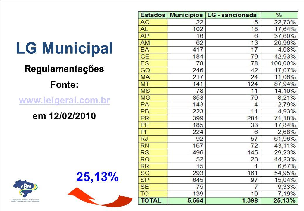 LG Municipal Regulamentações Fonte: www.leigeral.com.br www.leigeral.com.br em 12/02/2010 PRINCIPAIS RESULTADOS 25,13%