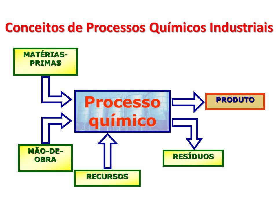 Processo químico MATÉRIAS- PRIMAS MÃO-DE- OBRA RECURSOS PRODUTO RESÍDUOS Conceitos de Processos Químicos Industriais