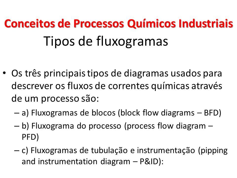 Tipos de fluxogramas Os três principais tipos de diagramas usados para descrever os fluxos de correntes químicas através de um processo são: – a) Flux