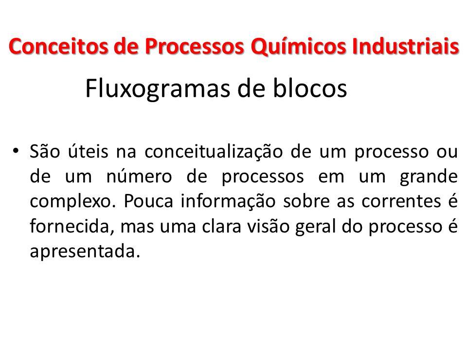 Fluxogramas de blocos São úteis na conceitualização de um processo ou de um número de processos em um grande complexo. Pouca informação sobre as corre