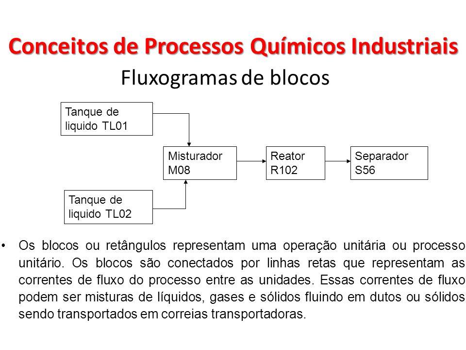 Fluxogramas de blocos Tanque de liquido TL01 Tanque de liquido TL02 Misturador M08 Reator R102 Separador S56 Os blocos ou retângulos representam uma o