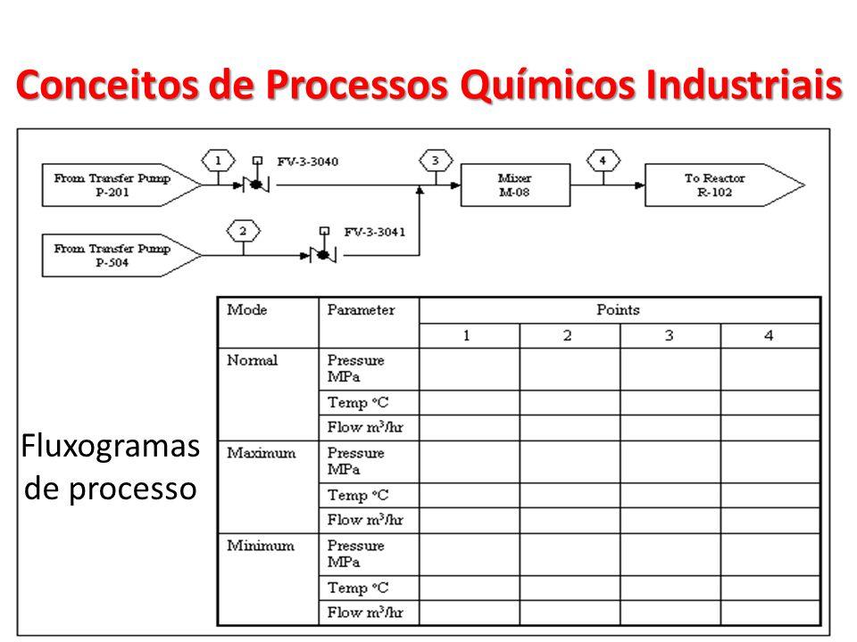 Fluxogramas de processo Conceitos de Processos Químicos Industriais
