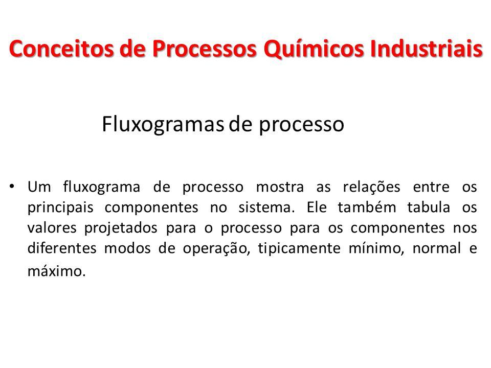 Fluxogramas de processo Um fluxograma de processo mostra as relações entre os principais componentes no sistema. Ele também tabula os valores projetad