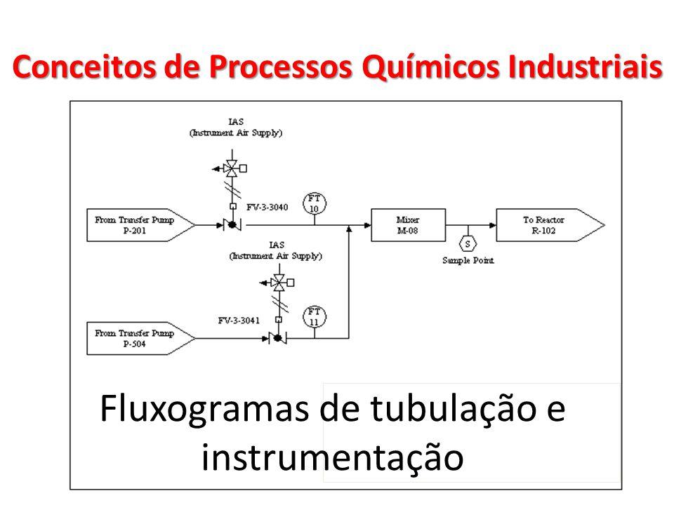 Fluxogramas de tubulação e instrumentação Conceitos de Processos Químicos Industriais