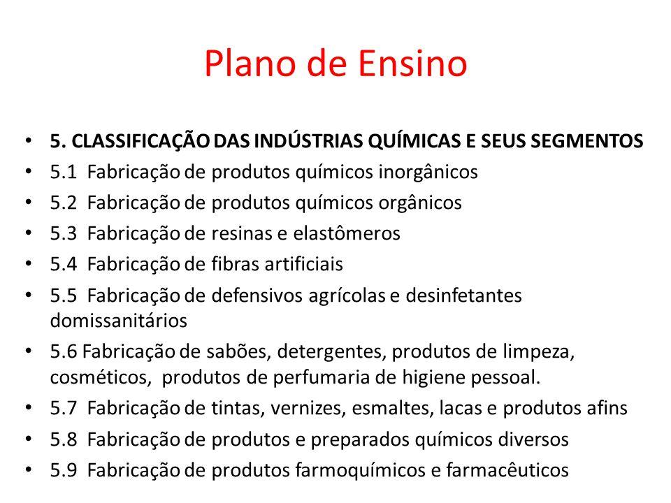 5. CLASSIFICAÇÃO DAS INDÚSTRIAS QUÍMICAS E SEUS SEGMENTOS 5.1 Fabricação de produtos químicos inorgânicos 5.2 Fabricação de produtos químicos orgânico
