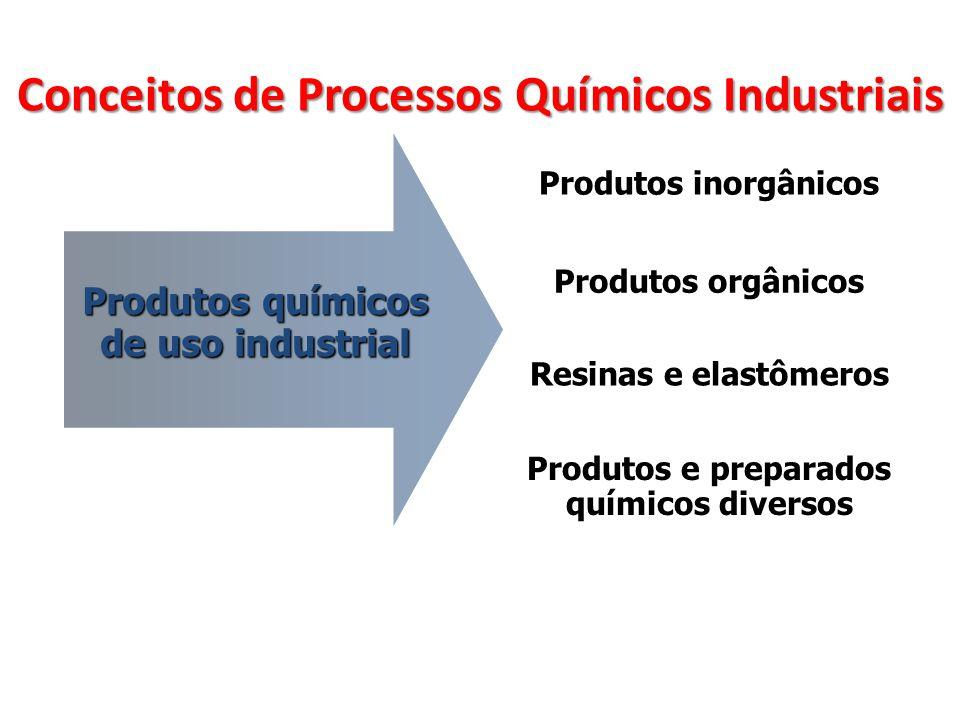 Conceitos de Processos Químicos Industriais Produtos químicos de uso industrial Produtos inorgânicos Produtos orgânicos Resinas e elastômeros Produtos