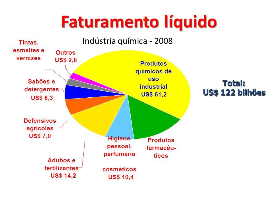US$ 2,8 Produtos químicos de uso industrial US$ 61,2 Produtos farmacêu- ticos Higiene pessoal, perfumaria e cosméticos US$ 10,4 Adubos e fertilizantes