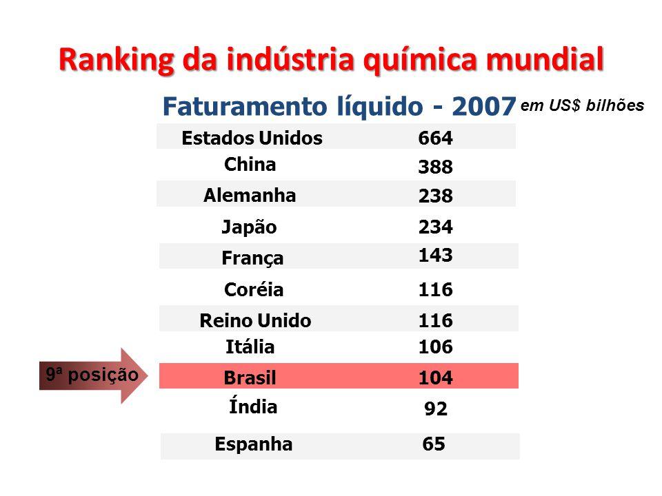 Ranking da indústria química mundial Faturamento líquido - 2007 em US$ bilhões Estados Unidos China Alemanha Japão França Coréia Reino Unido Itália Br