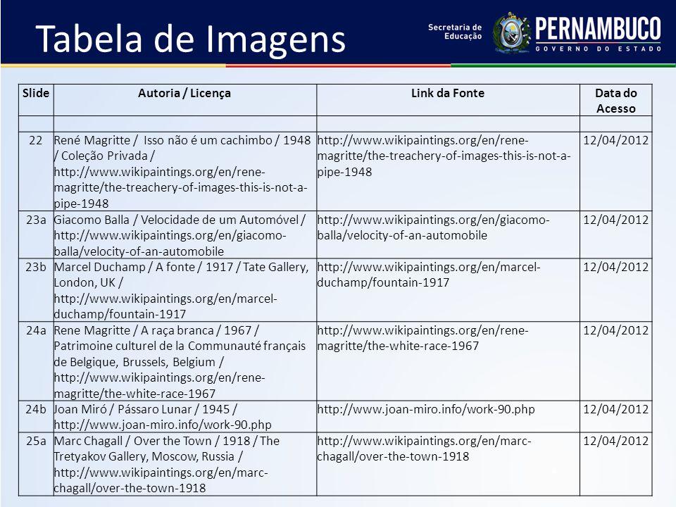 SlideAutoria / LicençaLink da FonteData do Acesso 22René Magritte / Isso não é um cachimbo / 1948 / Coleção Privada / http://www.wikipaintings.org/en/