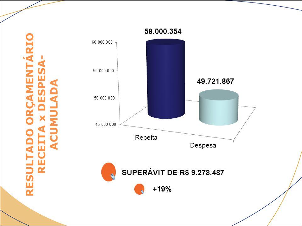 RESULTADO ORÇAMENTÁRIO RECEITA x DESPESA- ACUMULADA SUPERÁVIT DE R$ 9.278.487 +19% 59.000.354 49.721.867