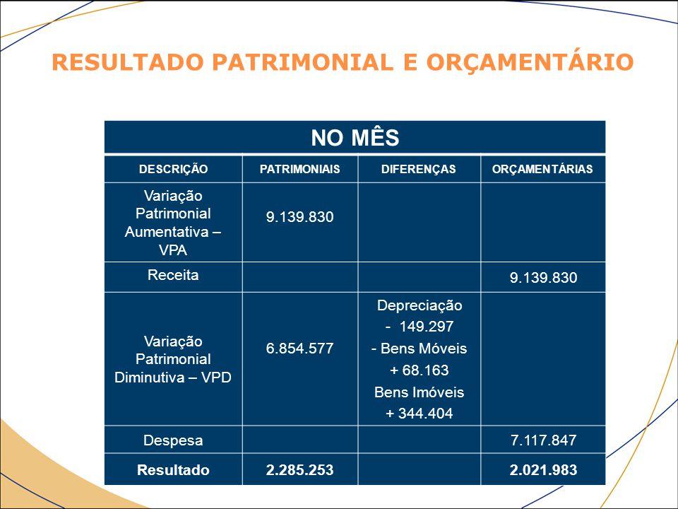 NO MÊS DESCRIÇÃOPATRIMONIAISDIFERENÇASORÇAMENTÁRIAS Variação Patrimonial Aumentativa – VPA 9.139.830 Receita 9.139.830 Variação Patrimonial Diminutiva